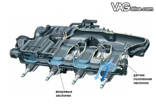 вихревые заслонки 1,8 TSI EA888.jpg