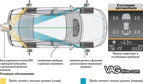 3_pryamaya_sistema_kontrolya_davleniya_v_shinah.jpg