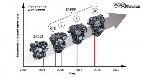 EA888 evolution.jpg