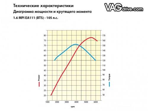 1.6mpi_ea111_bts_characteristics.jpg