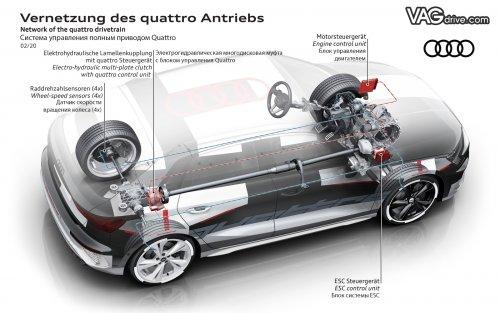 A200716_Audi_a3_2020_quattro_drive_control.jpg