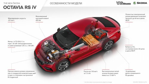 Skoda_octavia_A8_RS_iV_infographic.jpg