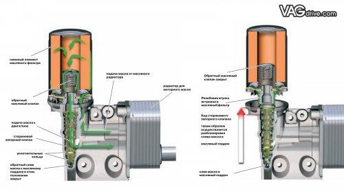 Oil_valve_under_oil_filter_ea888_gen1_2.jpg